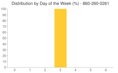 Distribution By Day 860-260-0261